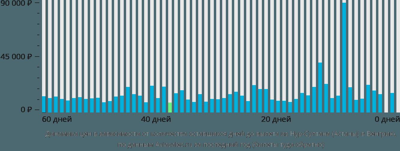 Динамика цен в зависимости от количества оставшихся дней до вылета из Нур-Султана (Астаны) в Венгрию