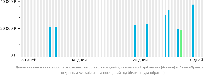 Динамика цен в зависимости от количества оставшихся дней до вылета из Нур-Султана (Астаны) в Ивано-Франковск