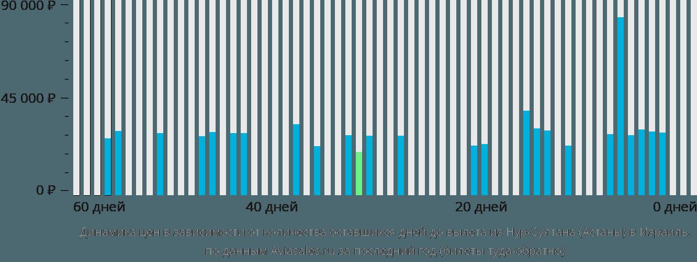 Динамика цен в зависимости от количества оставшихся дней до вылета из Нур-Султана (Астаны) в Израиль