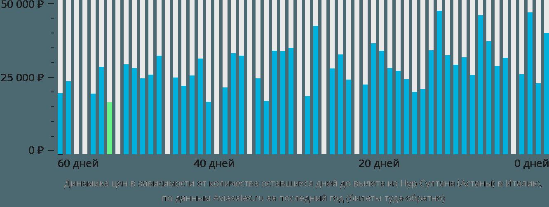 Динамика цен в зависимости от количества оставшихся дней до вылета из Нур-Султана (Астаны) в Италию