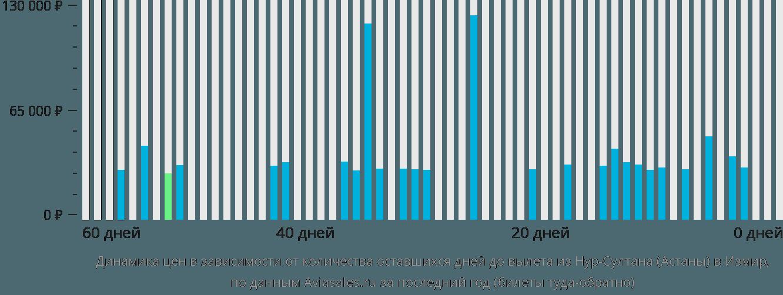 Динамика цен в зависимости от количества оставшихся дней до вылета из Нур-Султана (Астаны) в Измир