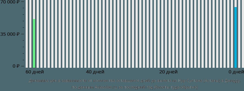 Динамика цен в зависимости от количества оставшихся дней до вылета из Нур-Султана (Астаны) в Джидду