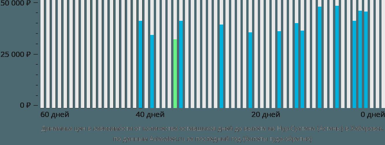 Динамика цен в зависимости от количества оставшихся дней до вылета из Астаны в Хабаровск