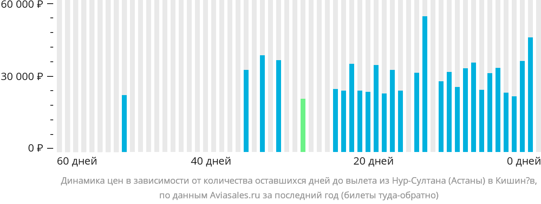 Динамика цен в зависимости от количества оставшихся дней до вылета из Нур-Султана (Астаны) в Кишинёв