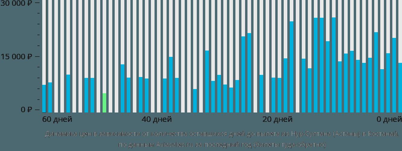 Динамика цен в зависимости от количества оставшихся дней до вылета из Астаны в Костанай