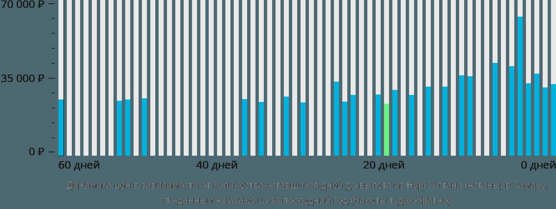Динамика цен в зависимости от количества оставшихся дней до вылета из Астаны в Самару