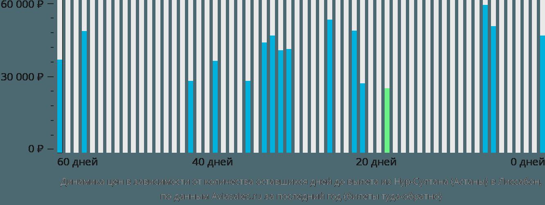 Динамика цен в зависимости от количества оставшихся дней до вылета из Астаны в Лиссабон
