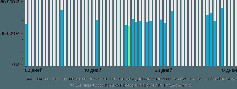 Динамика цен в зависимости от количества оставшихся дней до вылета из Нур-Султана (Астаны) в Любляну