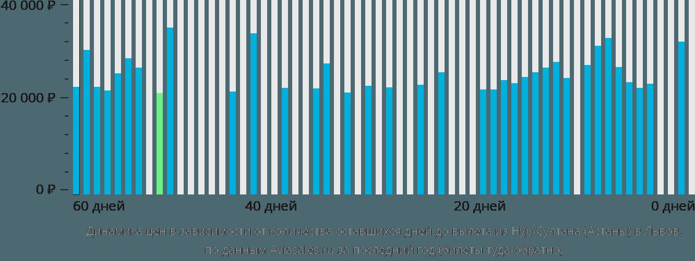 Динамика цен в зависимости от количества оставшихся дней до вылета из Нур-Султана (Астаны) в Львов