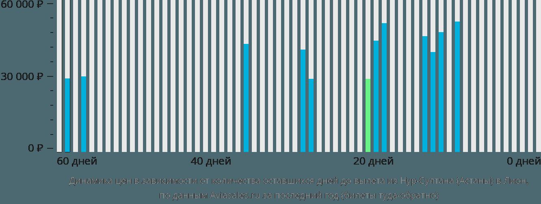 Динамика цен в зависимости от количества оставшихся дней до вылета из Нур-Султана (Астаны) в Лион