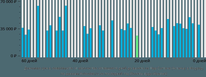 Динамика цен в зависимости от количества оставшихся дней до вылета из Нур-Султана (Астаны) в Мадрид