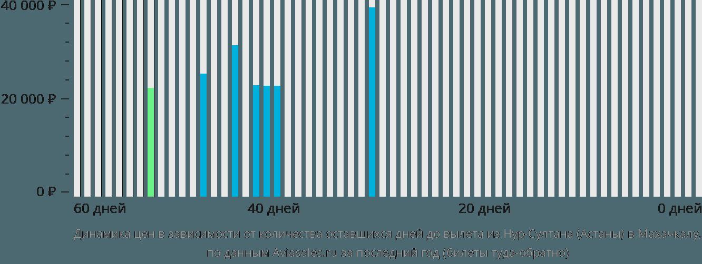 Динамика цен в зависимости от количества оставшихся дней до вылета из Нур-Султана (Астаны) в Махачкалу