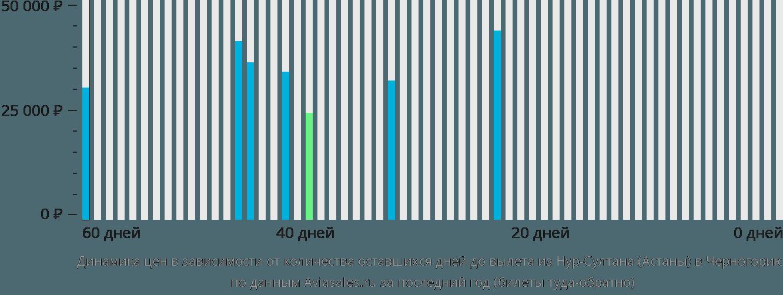 Динамика цен в зависимости от количества оставшихся дней до вылета из Нур-Султана (Астаны) в Черногорию