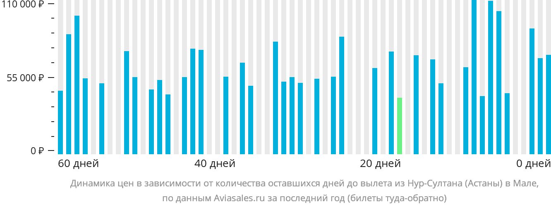 Динамика цен в зависимости от количества оставшихся дней до вылета из Астаны в Мале