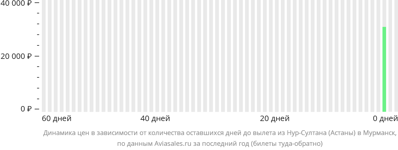 Динамика цен в зависимости от количества оставшихся дней до вылета из Астаны в Мурманск