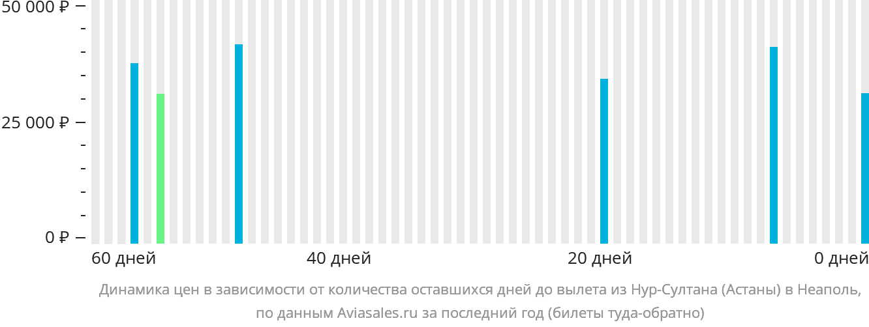 Динамика цен в зависимости от количества оставшихся дней до вылета из Нур-Султана (Астаны) в Неаполь