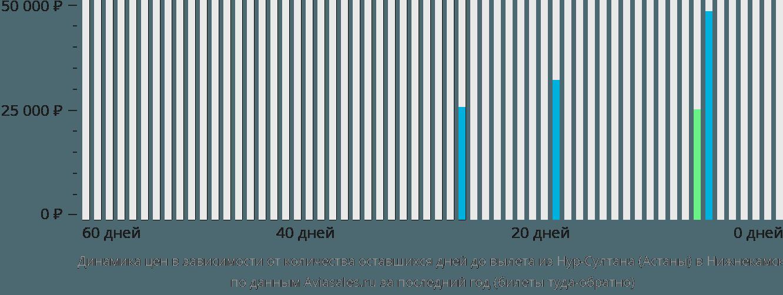 Динамика цен в зависимости от количества оставшихся дней до вылета из Нур-Султана (Астаны) в Нижнекамск