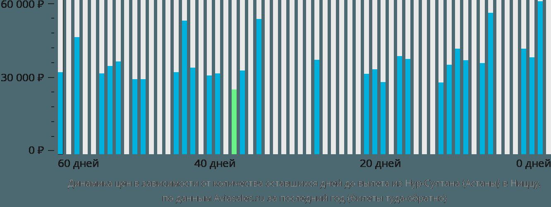 Динамика цен в зависимости от количества оставшихся дней до вылета из Астаны в Ниццу