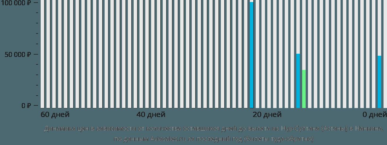 Динамика цен в зависимости от количества оставшихся дней до вылета из Нур-Султана (Астаны) в Нанкина