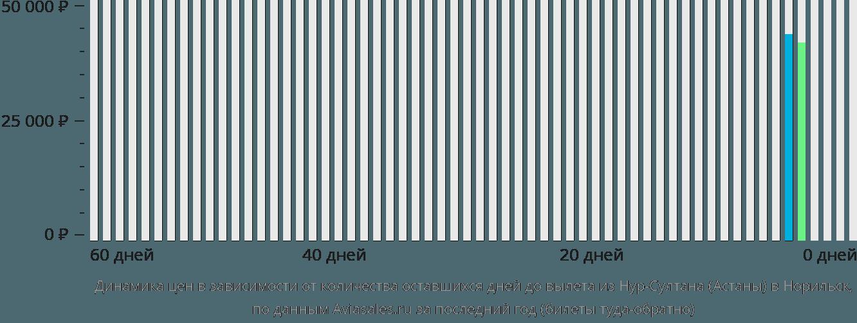 Динамика цен в зависимости от количества оставшихся дней до вылета из Астаны в Норильск