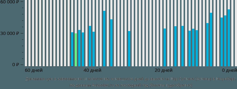 Динамика цен в зависимости от количества оставшихся дней до вылета из Нур-Султана (Астаны) в Нюрнберг