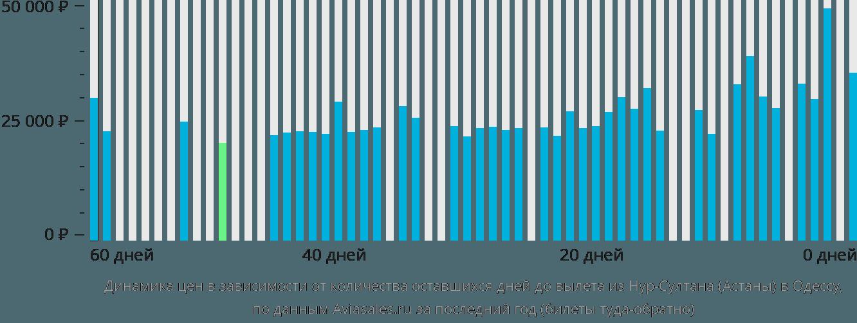 Динамика цен в зависимости от количества оставшихся дней до вылета из Нур-Султана (Астаны) в Одессу