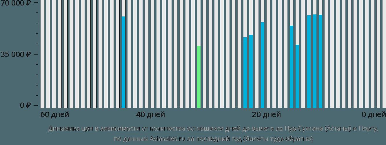 Динамика цен в зависимости от количества оставшихся дней до вылета из Астаны в Порту