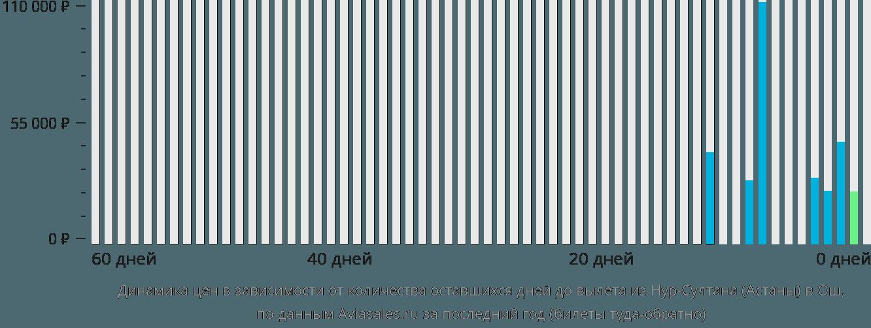 Динамика цен в зависимости от количества оставшихся дней до вылета из Нур-Султана (Астаны) в Ош