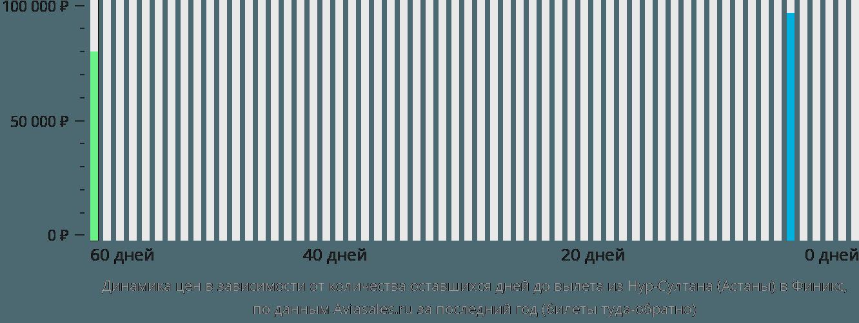 Динамика цен в зависимости от количества оставшихся дней до вылета из Нур-Султана (Астаны) в Финикс