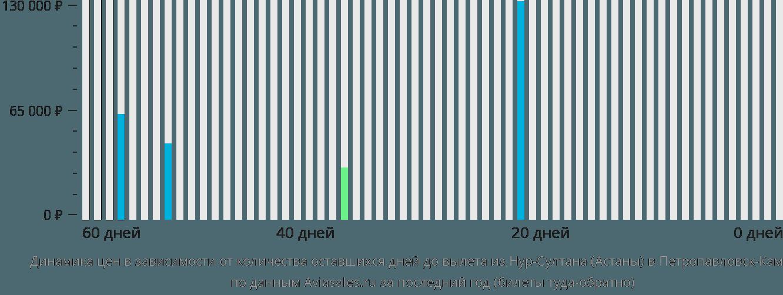 Динамика цен в зависимости от количества оставшихся дней до вылета из Нур-Султана (Астаны) в Петропавловск-Камчатский