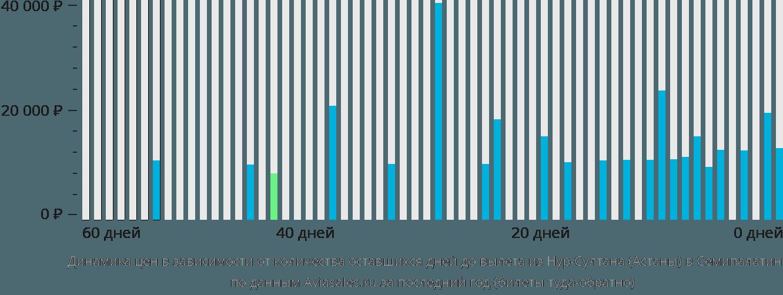 Динамика цен в зависимости от количества оставшихся дней до вылета из Нур-Султана (Астаны) в Семипалатинск