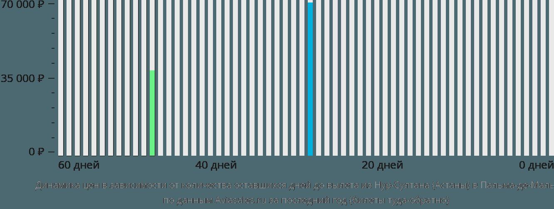 Динамика цен в зависимости от количества оставшихся дней до вылета из Нур-Султана (Астаны) в Пальма-де-Мальорку
