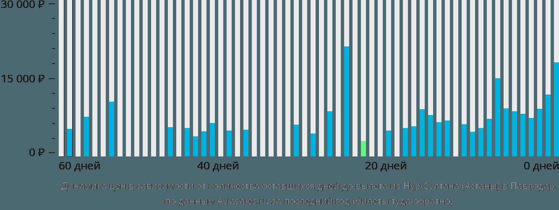 Динамика цен в зависимости от количества оставшихся дней до вылета из Астаны в Павлодар