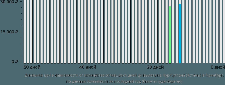 Динамика цен в зависимости от количества оставшихся дней до вылета из Нур-Султана (Астаны) в Оренбург