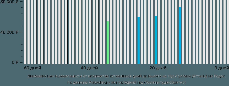 Динамика цен в зависимости от количества оставшихся дней до вылета из Нур-Султана (Астаны) на Родос