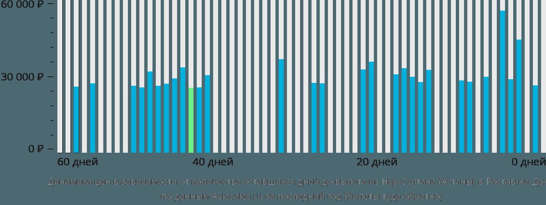 Динамика цен в зависимости от количества оставшихся дней до вылета из Астаны в Ростов-на-Дону