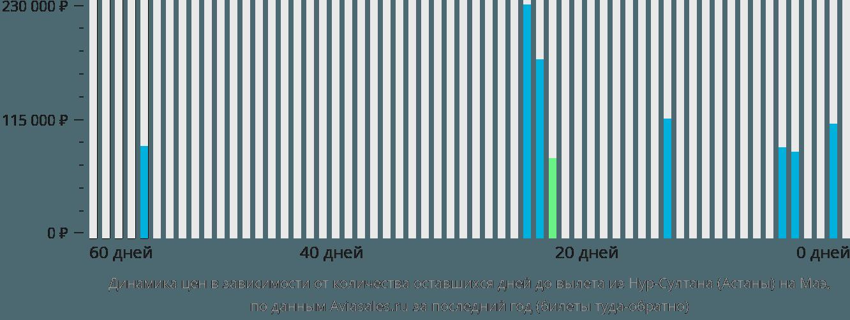 Динамика цен в зависимости от количества оставшихся дней до вылета из Астаны на Маэ