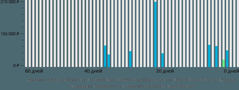 Динамика цен в зависимости от количества оставшихся дней до вылета из Нур-Султана (Астаны) в Шарджу