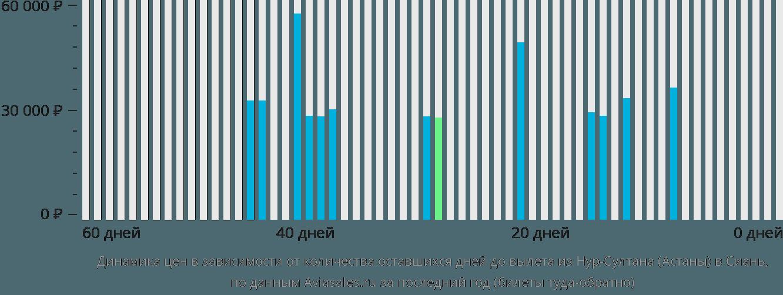 Динамика цен в зависимости от количества оставшихся дней до вылета из Астаны в Сиань