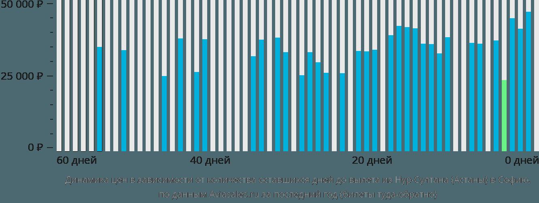 Динамика цен в зависимости от количества оставшихся дней до вылета из Астаны в Софию