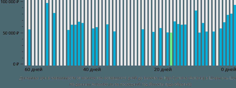 Динамика цен в зависимости от количества оставшихся дней до вылета из Нур-Султана (Астаны) в Шарм-эль-Шейх