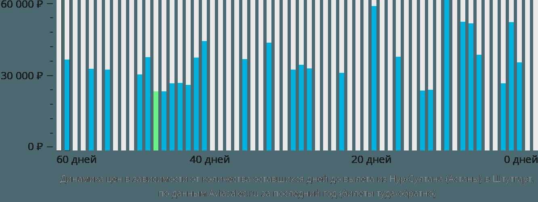 Динамика цен в зависимости от количества оставшихся дней до вылета из Нур-Султана (Астаны) в Штутгарт