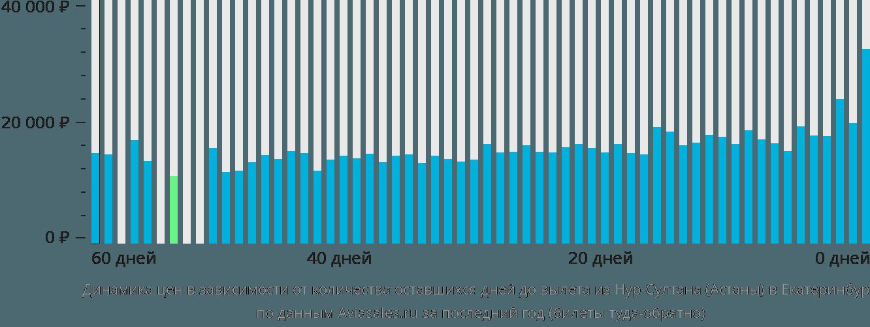 Динамика цен в зависимости от количества оставшихся дней до вылета из Астаны в Екатеринбург