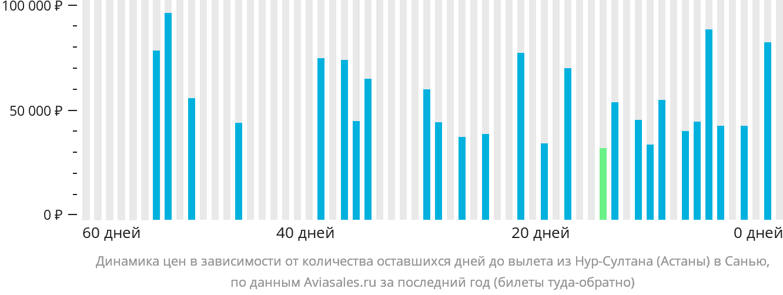 Динамика цен в зависимости от количества оставшихся дней до вылета из Астаны в Санью