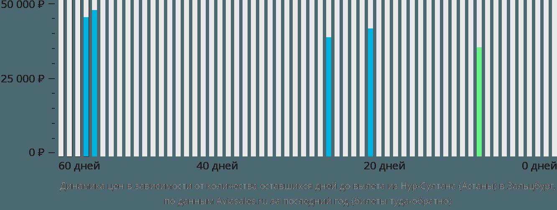 Динамика цен в зависимости от количества оставшихся дней до вылета из Нур-Султана (Астаны) в Зальцбург