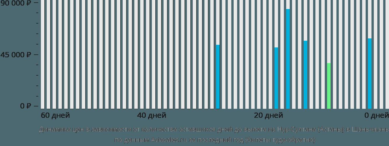 Динамика цен в зависимости от количества оставшихся дней до вылета из Астаны в Шэньчжэнь
