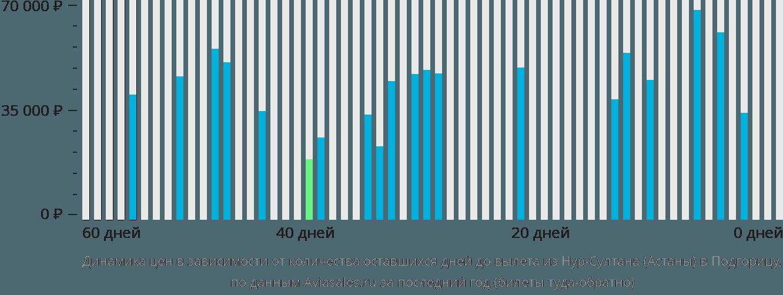 Динамика цен в зависимости от количества оставшихся дней до вылета из Нур-Султана (Астаны) в Подгорицу