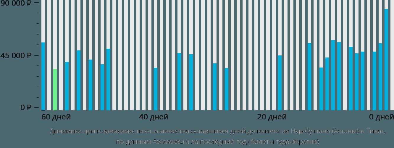 Динамика цен в зависимости от количества оставшихся дней до вылета из Астаны в Тиват