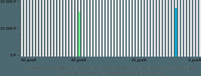 Динамика цен в зависимости от количества оставшихся дней до вылета из Нур-Султана (Астаны) в Турин
