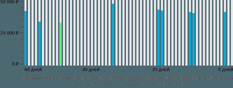 Динамика цен в зависимости от количества оставшихся дней до вылета из Астаны в Тривандрам